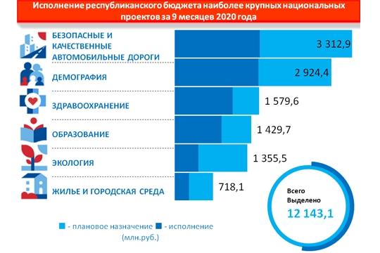 Утверждены результаты мониторинга по контролю за реализацией региональных проектов в Чувашской Республике