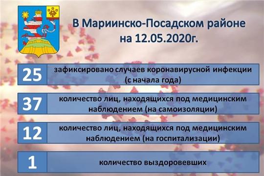 Актуальная информация о ситуации по коронавирусной инфекции в Мариинско-Посадском районе