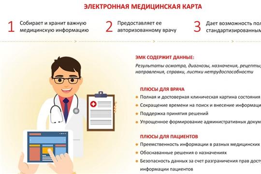 Преимущества электронной медицинской карты