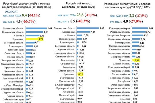Чувашия занимает 4 место среди регионов России по экспорту кондитерских изделий