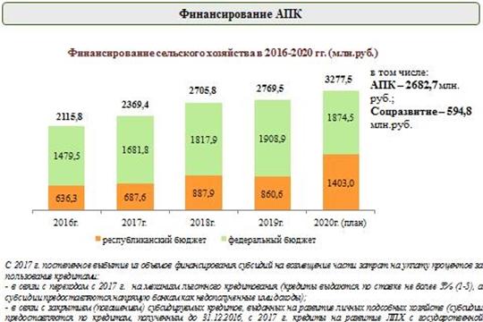 В 2020 году на поддержку АПК Чувашии предусмотрено 3,3 млрд. рублей