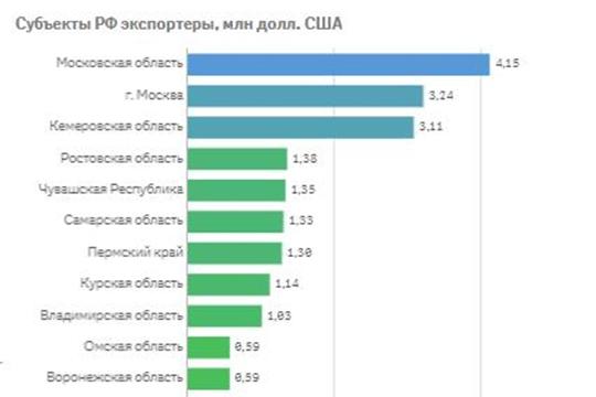 Чувашия занимает 5 место в России по экспорту хлеба и мучных кондитерских изделий