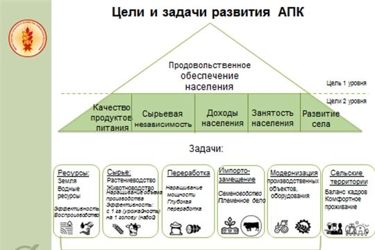 Сергей Артамонов представил Стратегию развития АПК Республики до 2024 года.