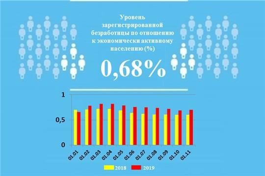 Уровень регистрируемой безработицы в Чувашской Республике составил 0,68%