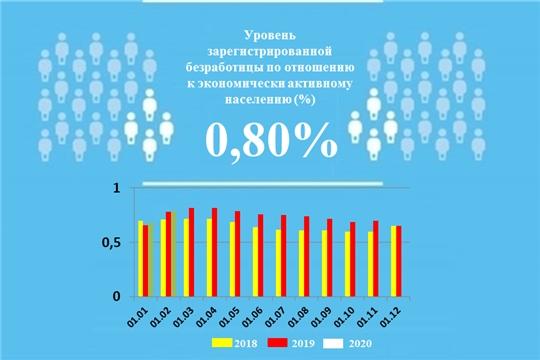 Уровень регистрируемой безработицы в Чувашской Республике составил 0,80%