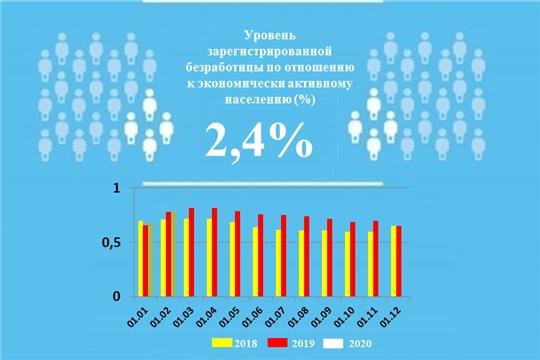 Уровень регистрируемой безработицы в Чувашской Республике составил 2,4%